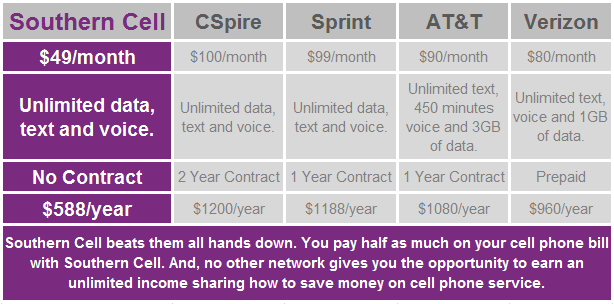 Mississippi Cell Phone Rates