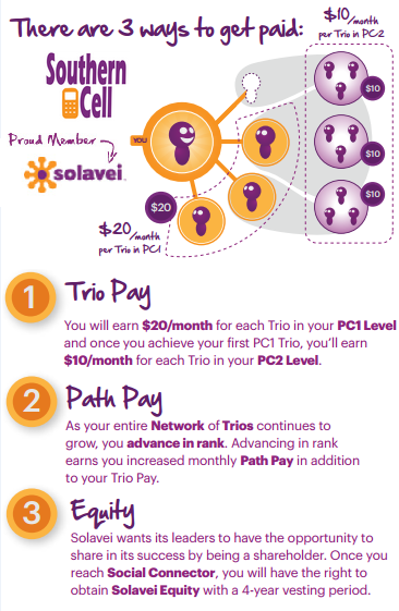 Ways to get paid by Solavei